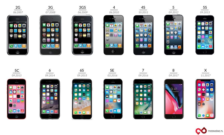 Ewolucja iPhone rok po roku